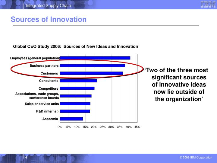 Global CEO Study 2006:  Sources of New Ideas and Innovation