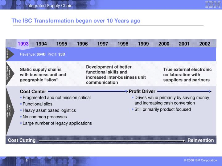 The ISC Transformation began over 10 Years ago