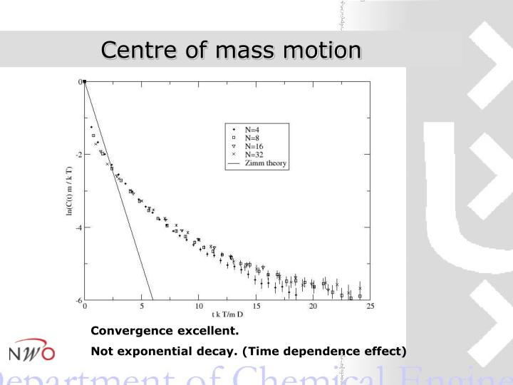 Centre of mass motion