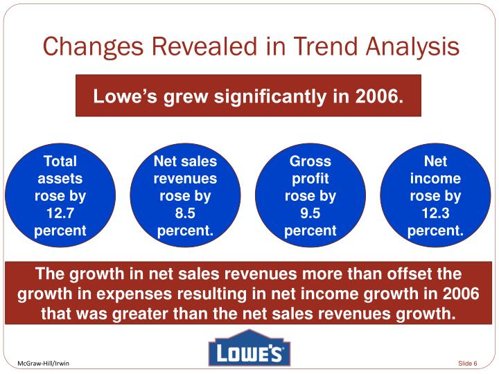 Changes Revealed in Trend Analysis