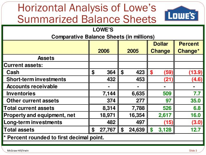 Horizontal Analysis of Lowe's Summarized Balance Sheets