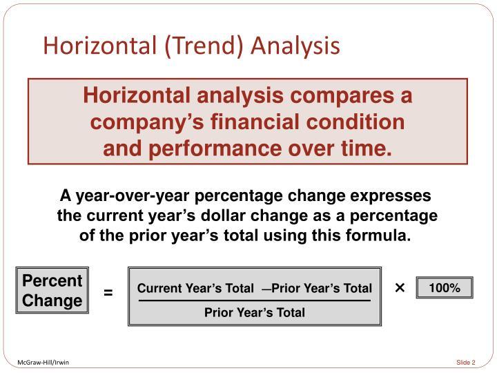 Horizontal (Trend) Analysis