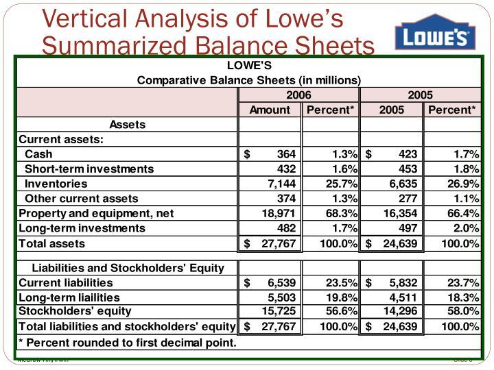 Vertical Analysis of Lowe's Summarized Balance Sheets