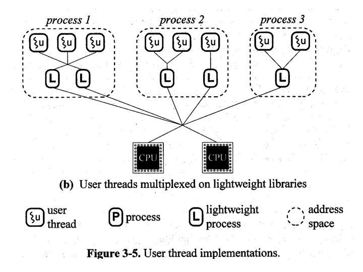 User threads multiplexed