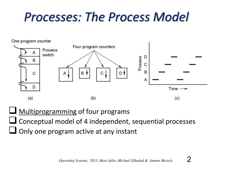 Processes: The Process Model
