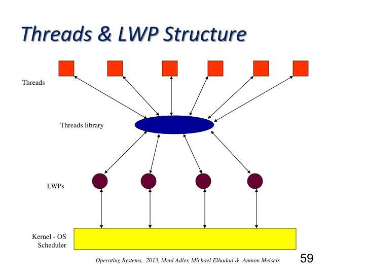 Threads & LWP Structure