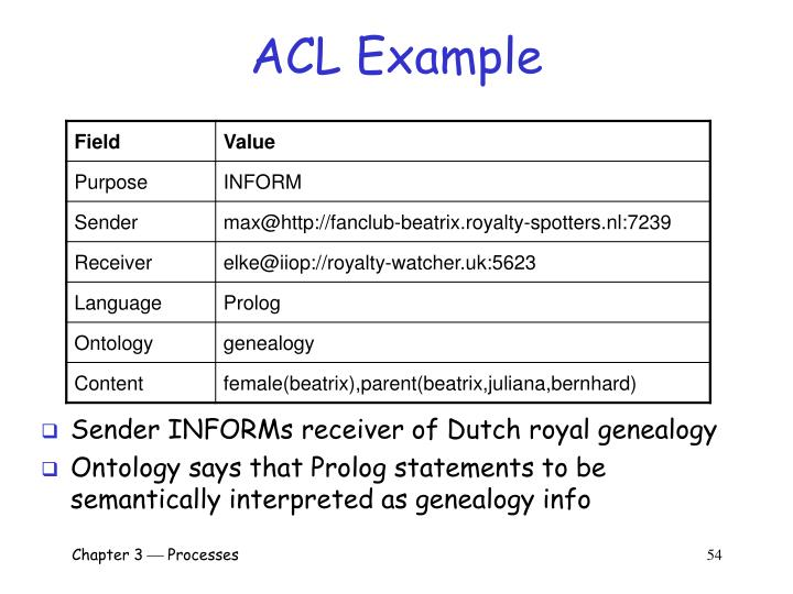 ACL Example