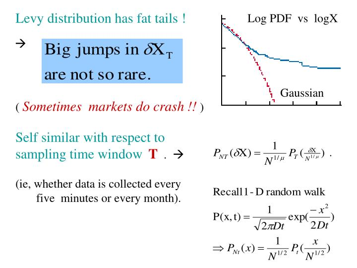 Levy distribution has fat tails