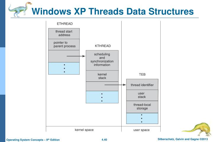 Windows XP Threads Data Structures