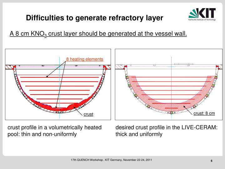 Difficulties to generate refractory layer