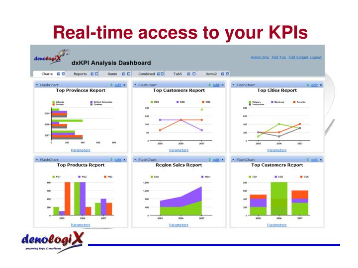Real-time access to your KPIs