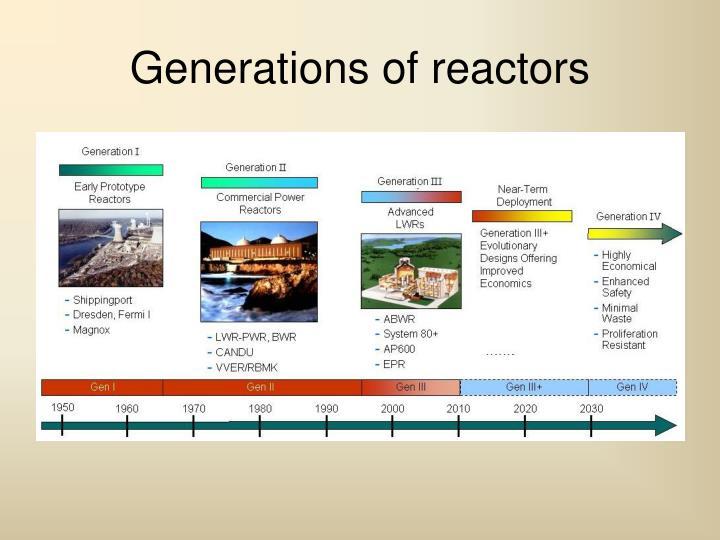 Generations of reactors