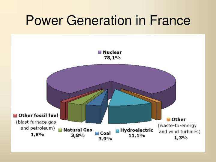 Power Generation in France
