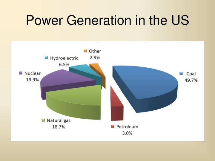 Power Generation in the US