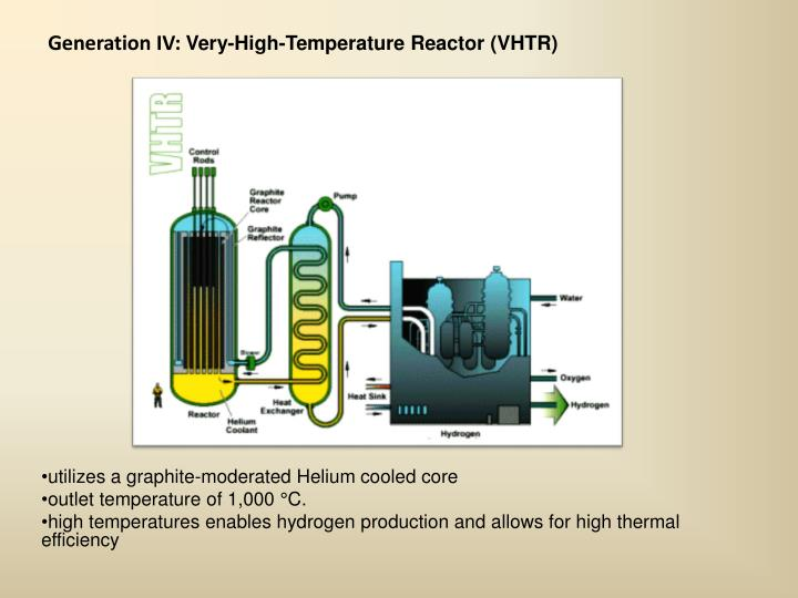 utilizes a graphite-moderated Helium cooled core