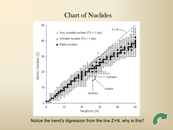 Chart of Nuclides
