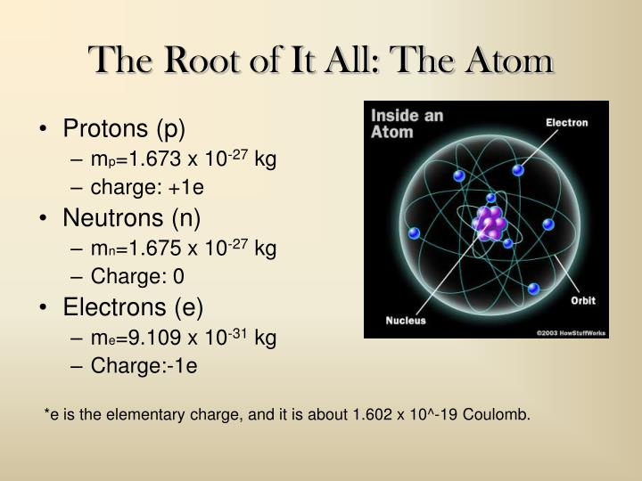 The root of it all the atom