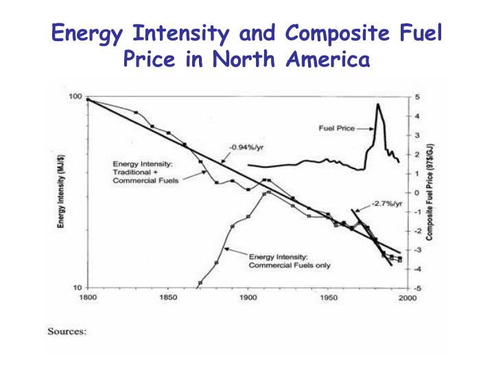 Energy Intensity and Composite Fuel Price in North America