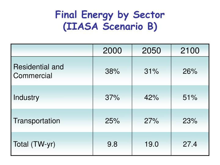 Final Energy by Sector