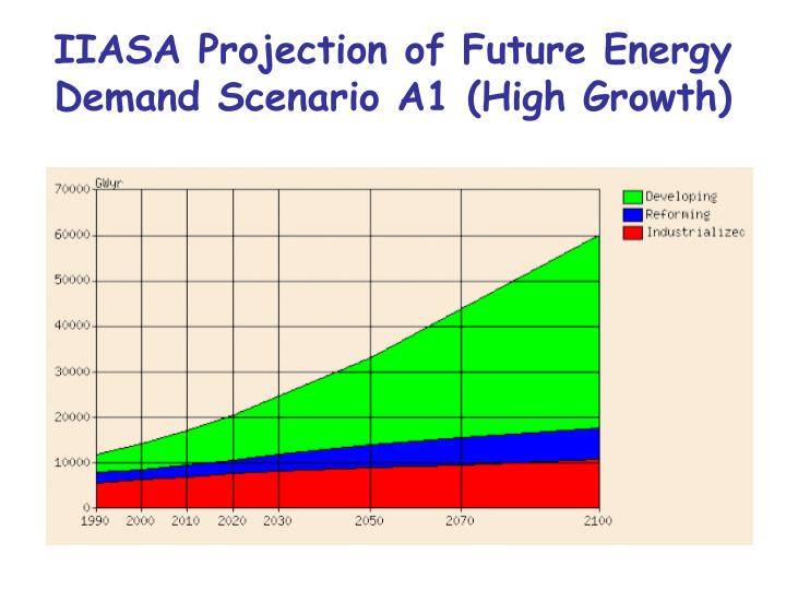 IIASA Projection of Future Energy Demand Scenario A1 (High Growth)