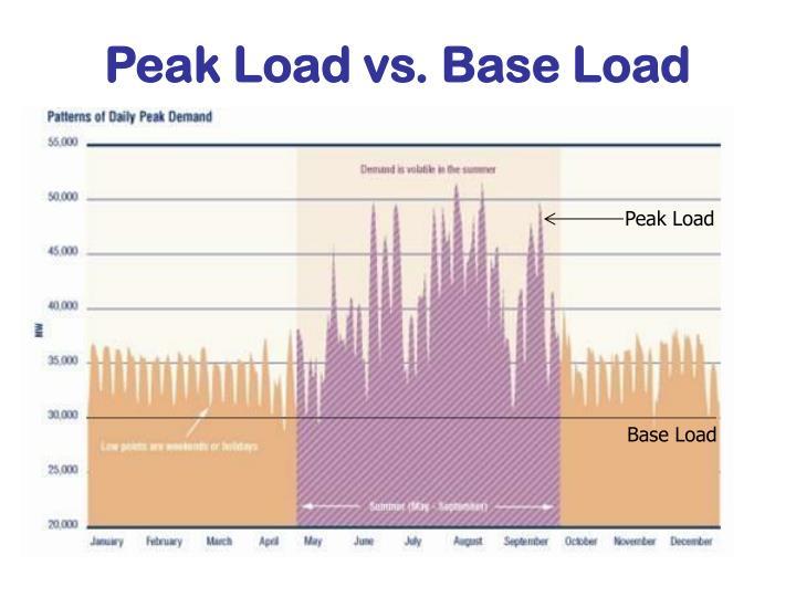 Peak Load vs. Base Load
