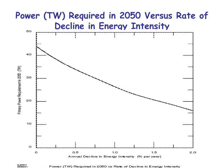 Power (TW) Required in 2050 Versus Rate of Decline in Energy Intensity