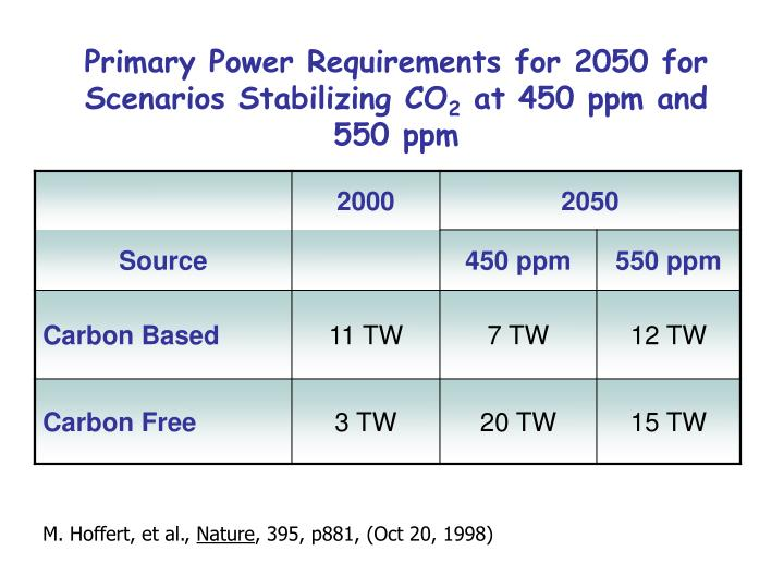 Primary Power Requirements for 2050 for Scenarios Stabilizing CO