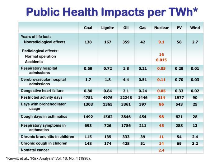 Public Health Impacts per TWh*