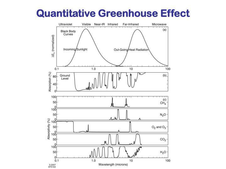 Quantitative Greenhouse Effect