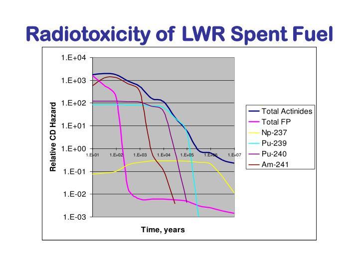 Radiotoxicity of LWR Spent Fuel