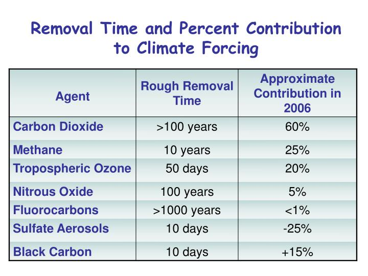 Removal Time and Percent Contribution to Climate Forcing