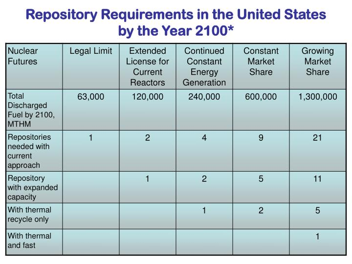 Repository Requirements in the United States by the Year 2100*