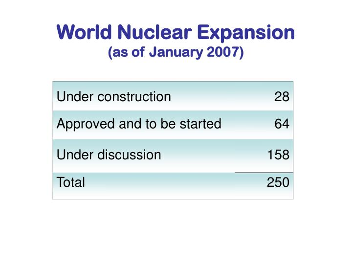 World Nuclear Expansion