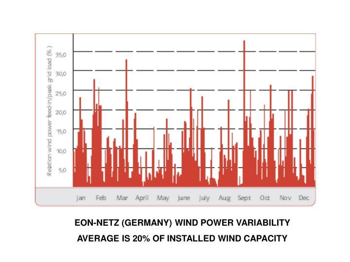 EON-NETZ (GERMANY) WIND POWER VARIABILITY