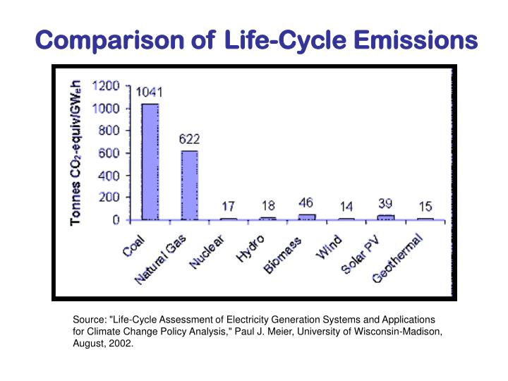 Comparison of Life-Cycle Emissions