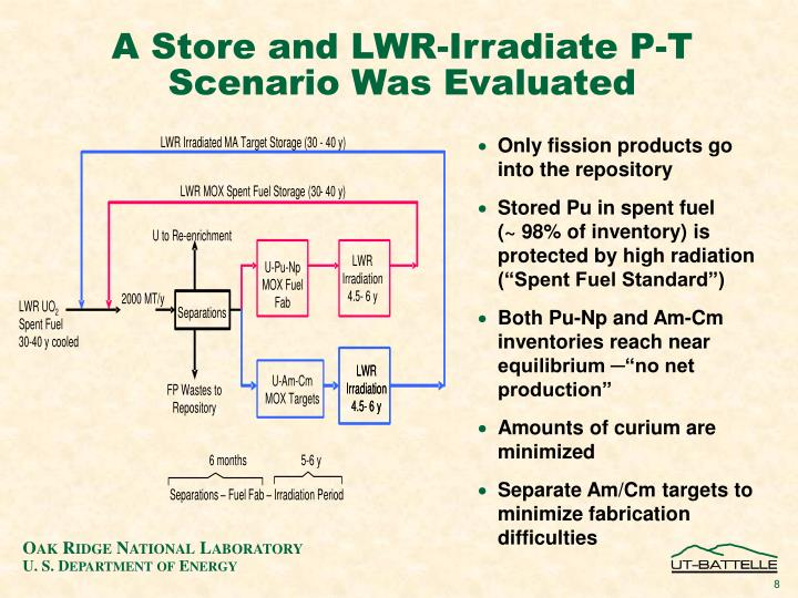 A Store and LWR-Irradiate P-T Scenario Was Evaluated