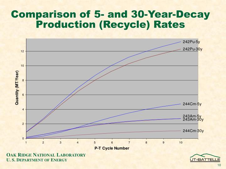 Comparison of 5- and 30-Year-Decay Production (Recycle) Rates