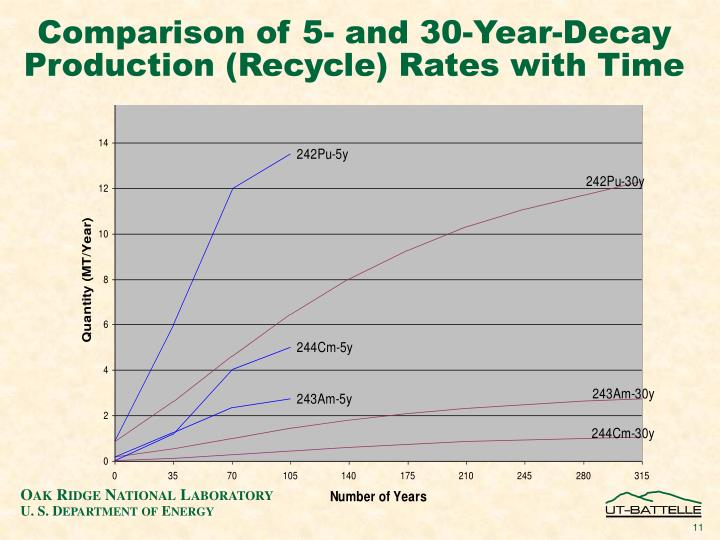 Comparison of 5- and 30-Year-Decay Production (Recycle) Rates with Time