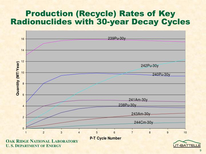 Production (Recycle) Rates of Key Radionuclides with 30-year Decay Cycles