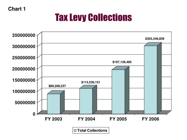 Tax levy collections
