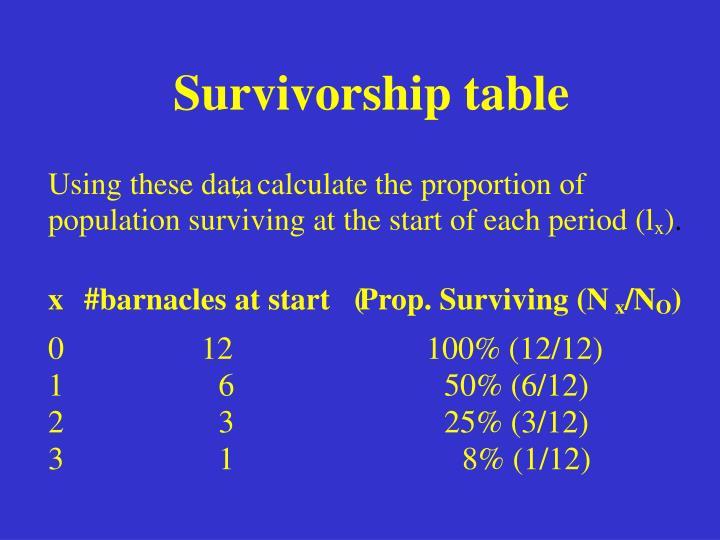 Survivorship table