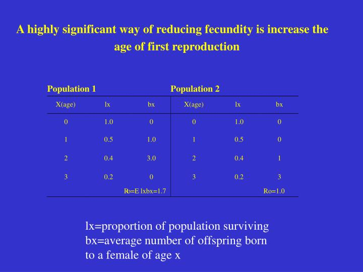 A highly significant way of reducing fecundity is increase the