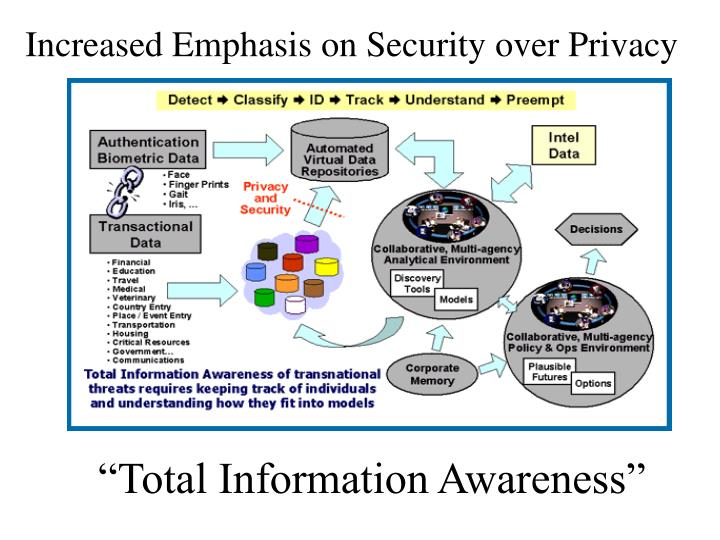 Increased Emphasis on Security over Privacy