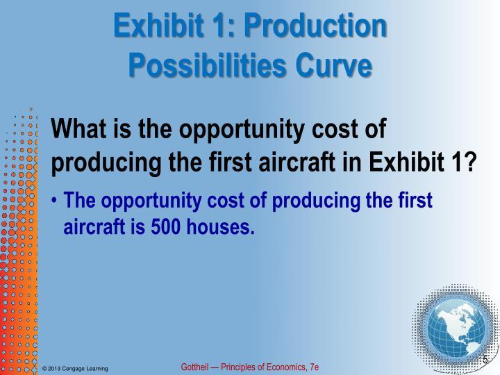 Exhibit 1: Production Possibilities Curve
