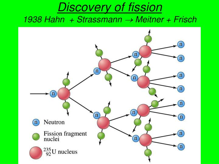 Discovery of fission