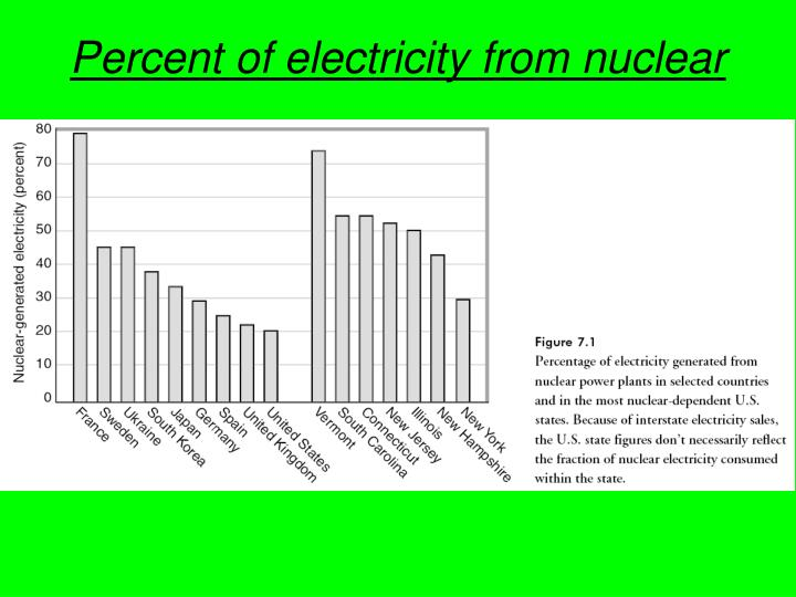 Percent of electricity from nuclear