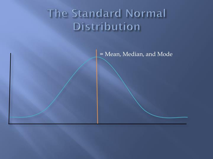 The Standard Normal Distribution