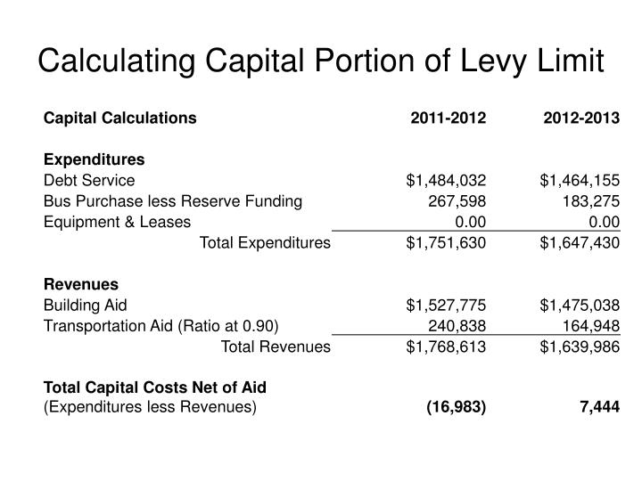 Calculating Capital Portion of Levy Limit