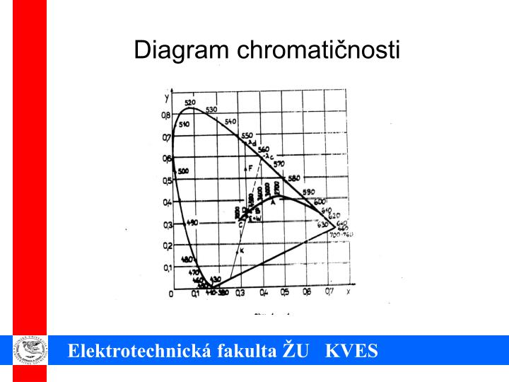 Diagram chromatičnosti