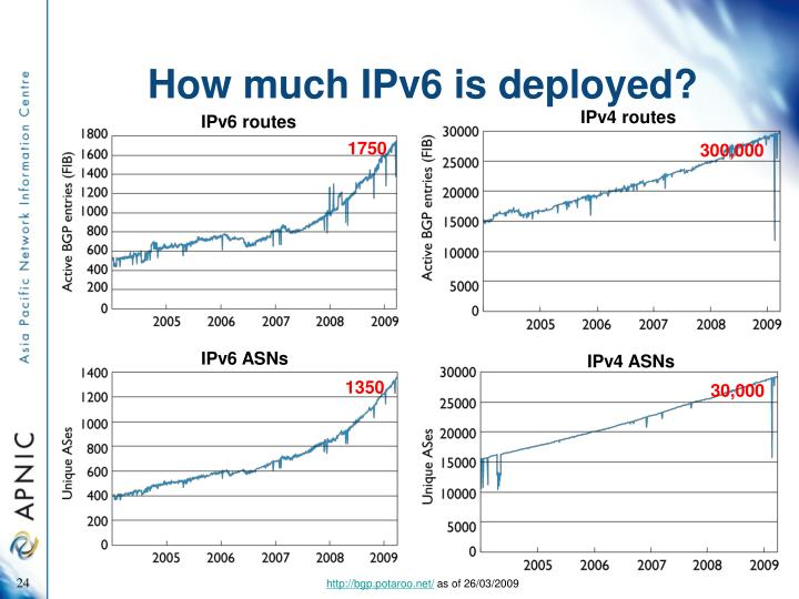 How much IPv6 is deployed?